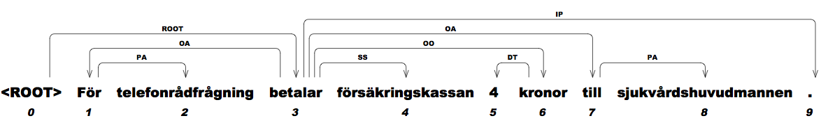 Swedish Treebank, Version 1 1